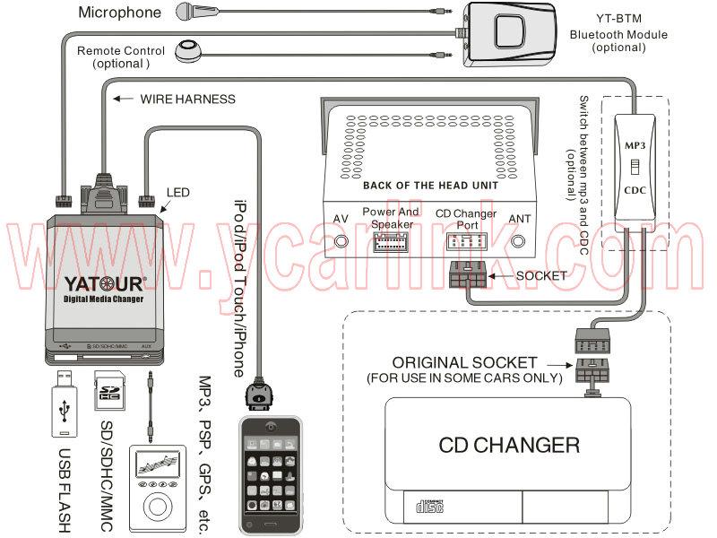 Схема установки ( Mp3/cdc не