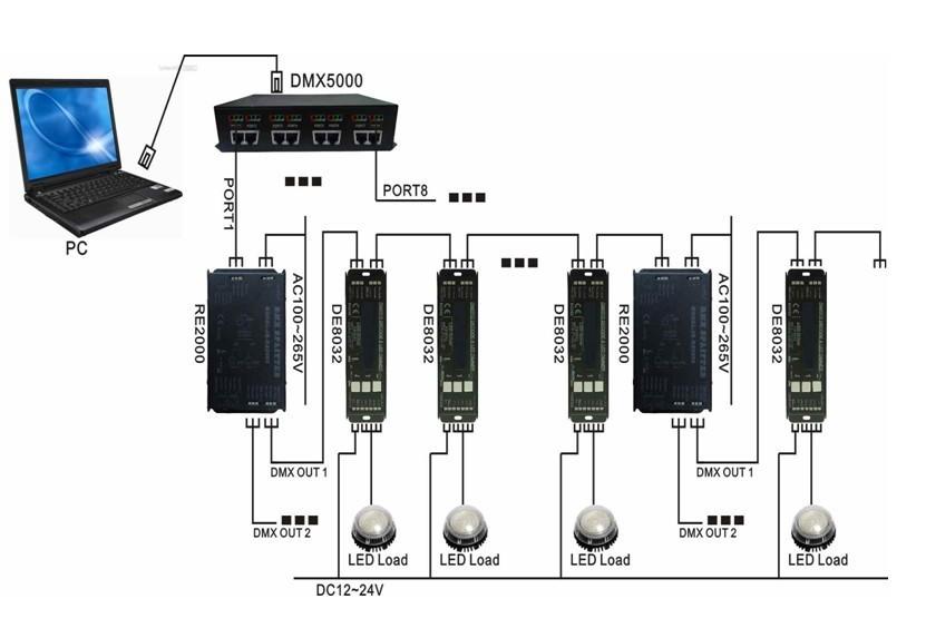 DMX-512 Подключение сигналов