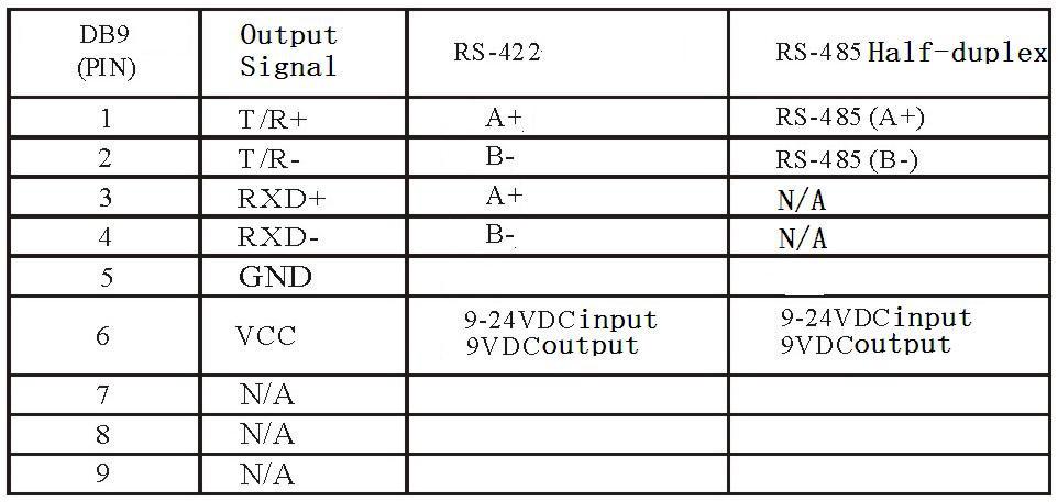 RS-232, RS-422 конвертер