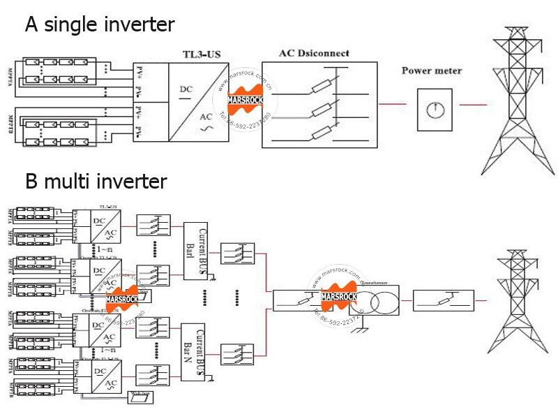 Inverter installation plan