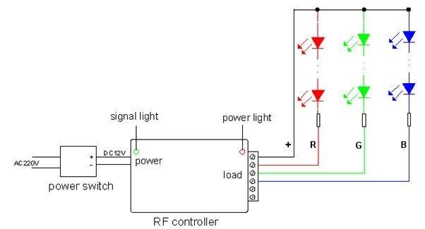 DHL free shipping RGB LED RF