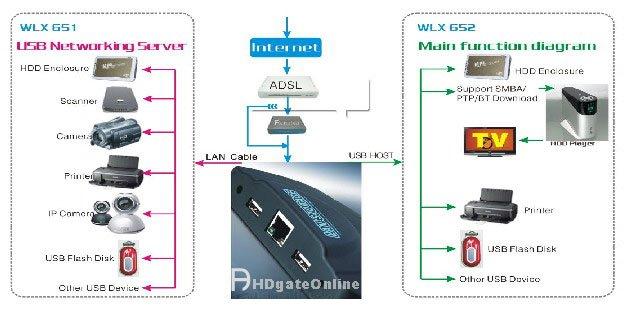 pcs LAN NETWORK STORAGE NAS + BT CLIENT + PRINT SERVER USB