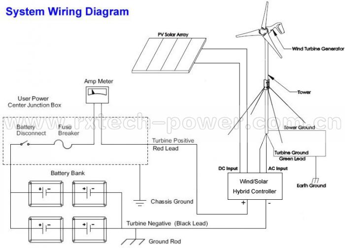 400w Wind Turbine   Wind Turbine 400w   Combine With Wind
