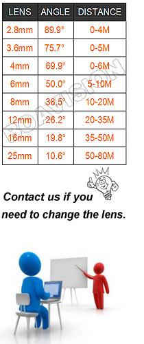 lens-angle-910345