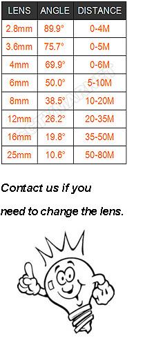 lens-angle-810224