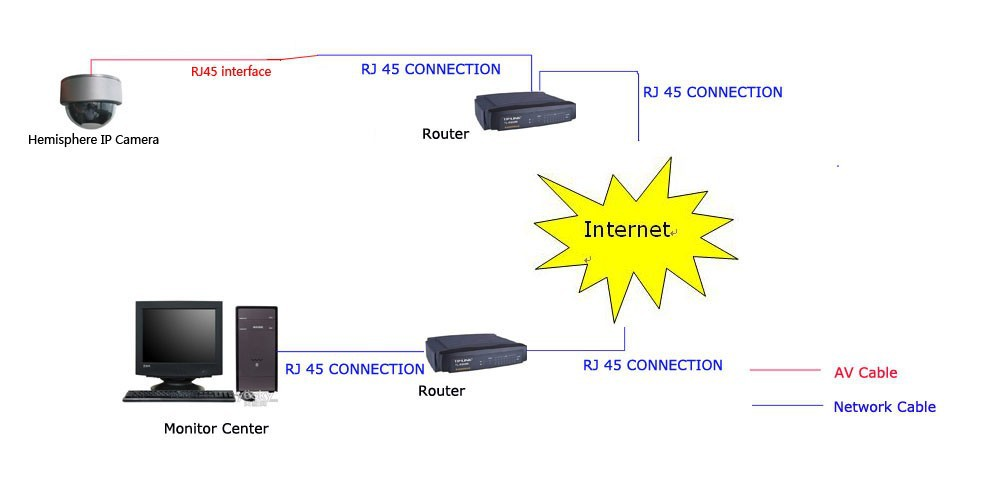 How to connect to Internet with router