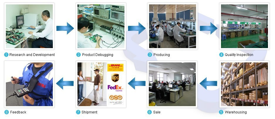 process of production and marketing