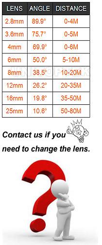 lens-angle