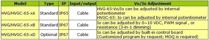 HVG-65