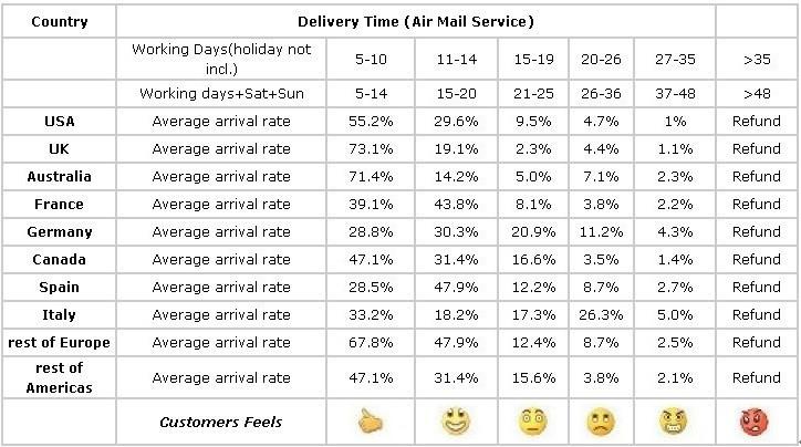deliver time