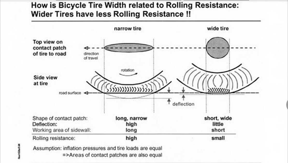 How is bicycle tire width related to Rolling Resistance
