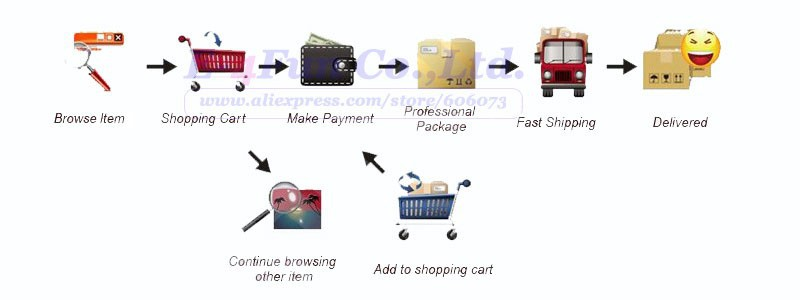 shopping procedure LOGO