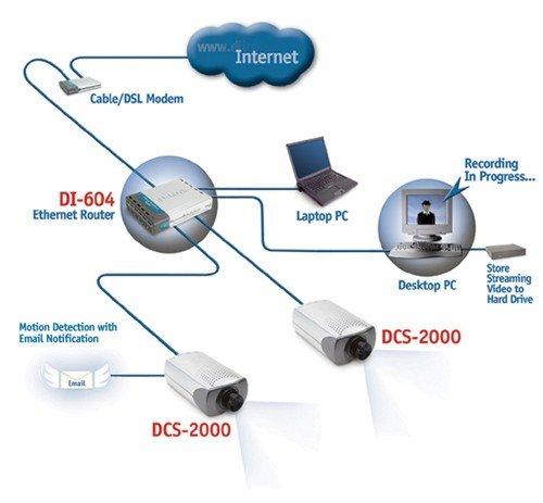 Phân Phôi Camera IP