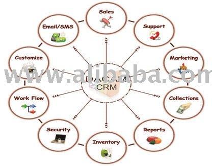 Crmsoftwaresolutionssmallbusinesscrmenterprisecrmmarketing