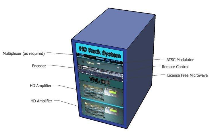 wireless level transmitters