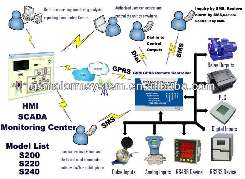 4 20 Ma Data Logger : Ma v gsm gprs controlador remoto y registrador de