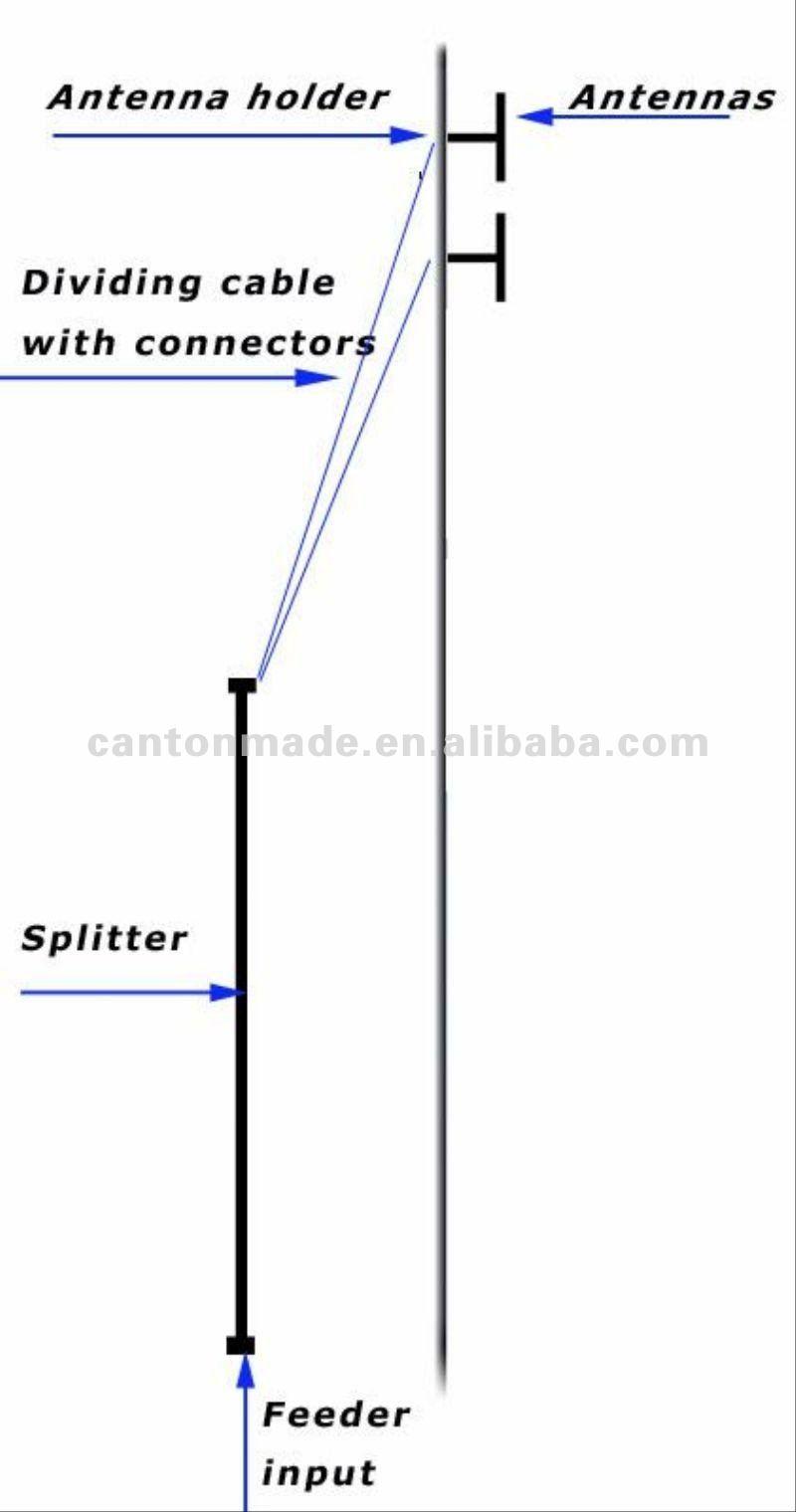как настроить фидер антенны