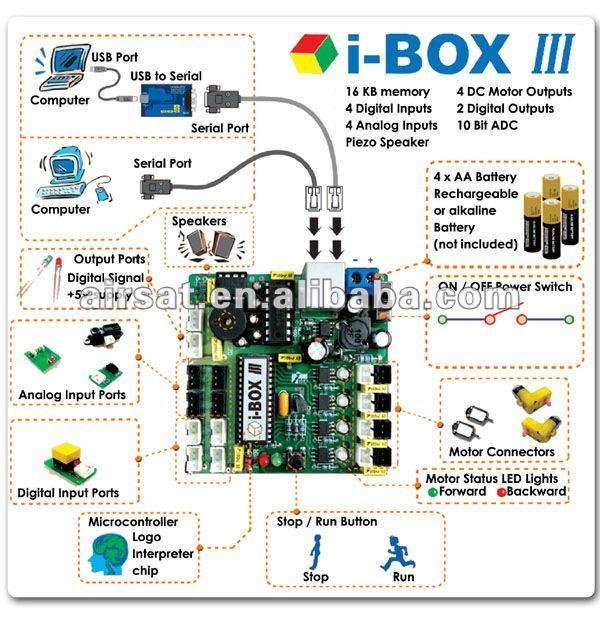 Satélite dongle dongle i-box para américa do sul